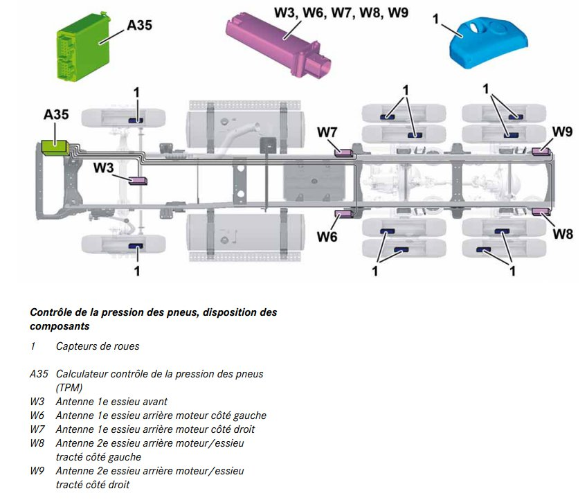 64-controle-pression-des-pneus-actros-963.jpg