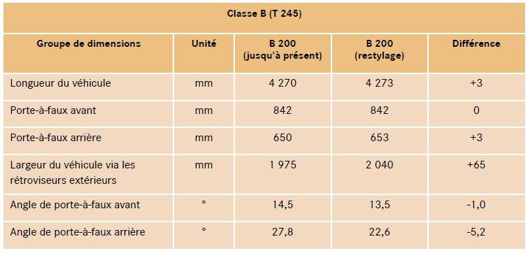 7-nouvelles-dimensions-classe-b-w245.jpg