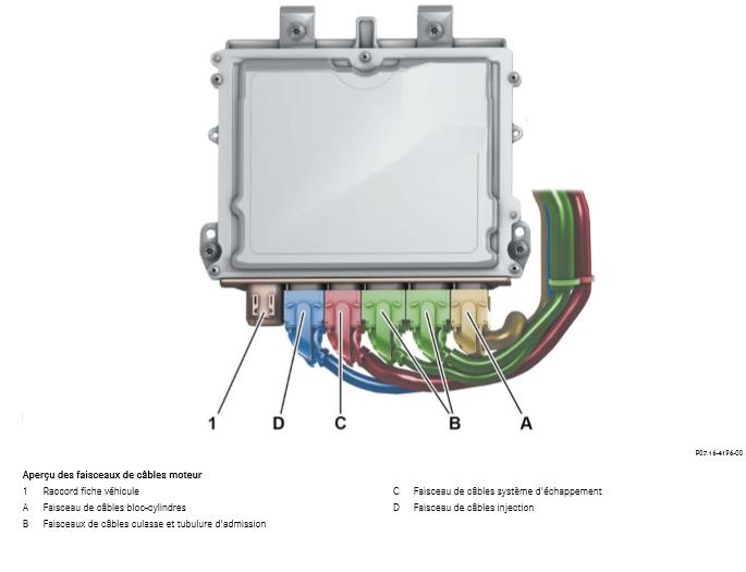Apercu-des-faisceaux-de-cables-moteur.png