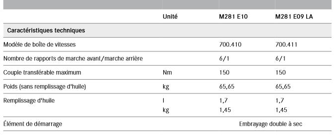 Boite-de-vitesses-a-double-embrayage-6-rapports-twinamic_20180211-1305.png