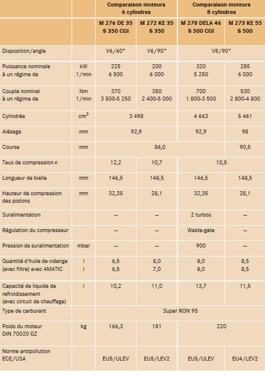 Caracteristiques-du-moteur---comparaison-avec-les-moteurs-precedents.png