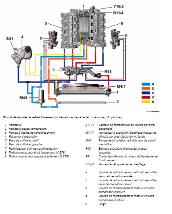 Circuit-de-liquide-de-refroidissement-schematique-represente-sur-le-moteur-8-cylindres.png