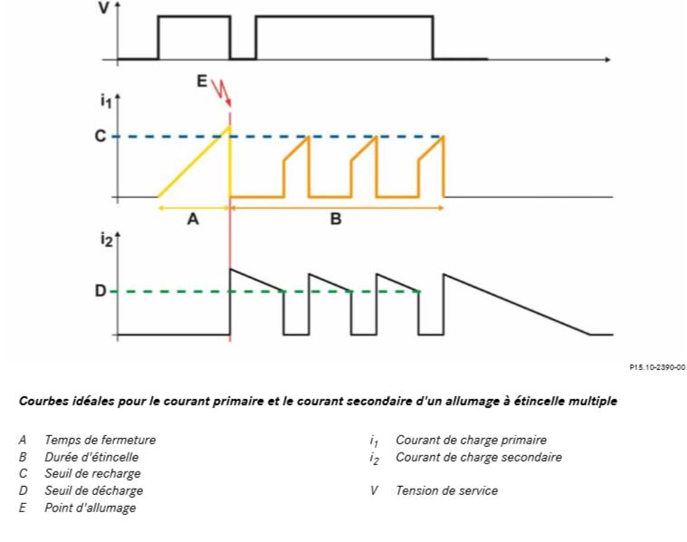 Courbes-ideales-pour-le-courant-primaire-et-le-courant-secondaire-d-un-allumage-a-etincelle-multiple.png