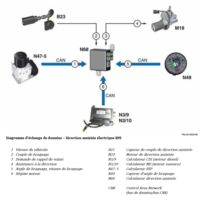 Diagramme-d-echange-de-donnees-Direction-assistee-electrique-EPS.png