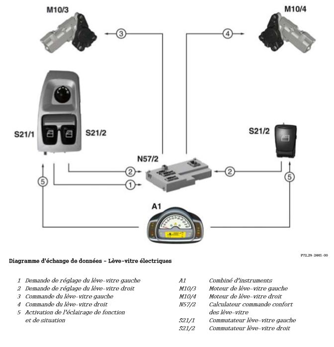 Diagramme-d-echange-de-donnees-Leve-vitre-electrique.png