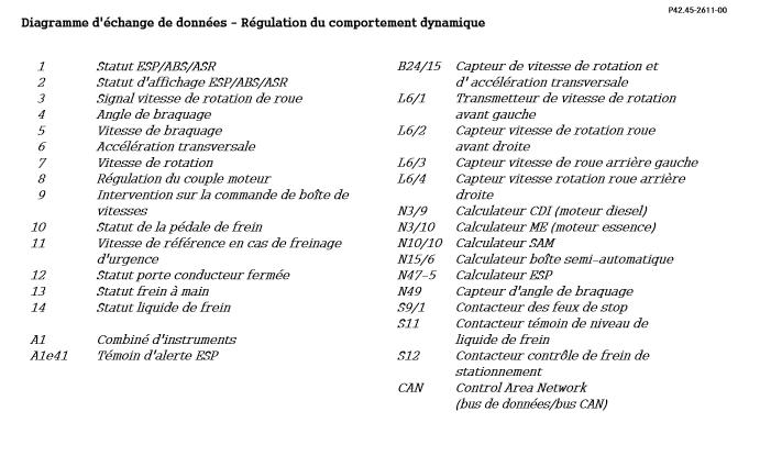 Diagramme-d-echange-de-donnees-Regulation-du-comportement-dynamique-2.png