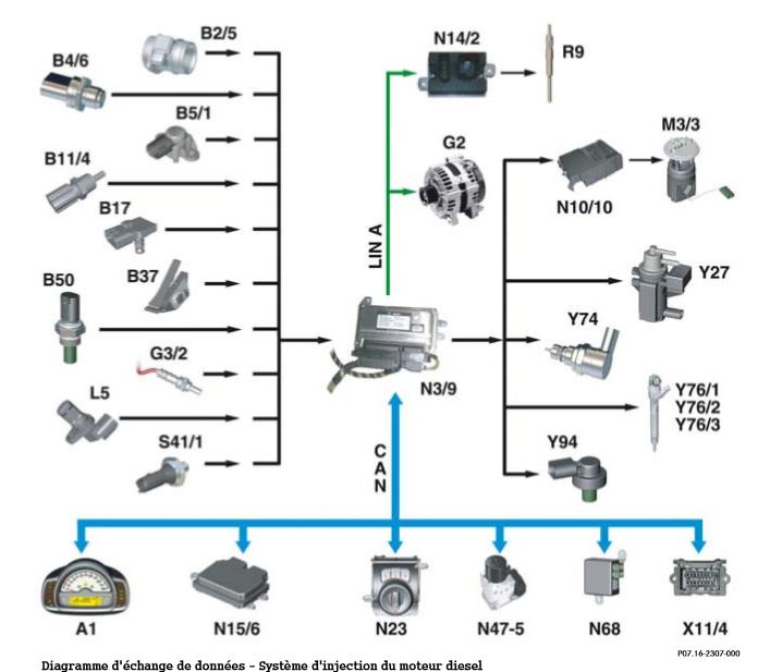 Diagramme-d-echange-de-donnees-Systeme-d-injection-de-moteur-diesel.png