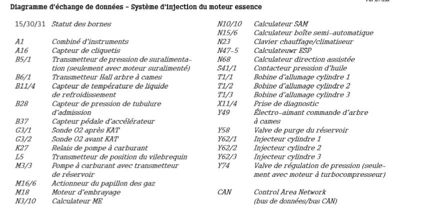 Diagramme-d-echange-de-donnees-Systeme-d-injection-du-moteur-essence-2.png