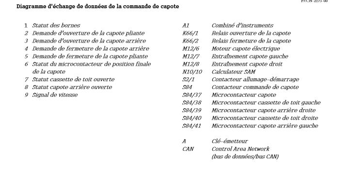 Diagramme-d-echange-de-donnees-de-la-commande-de-capote-2.png