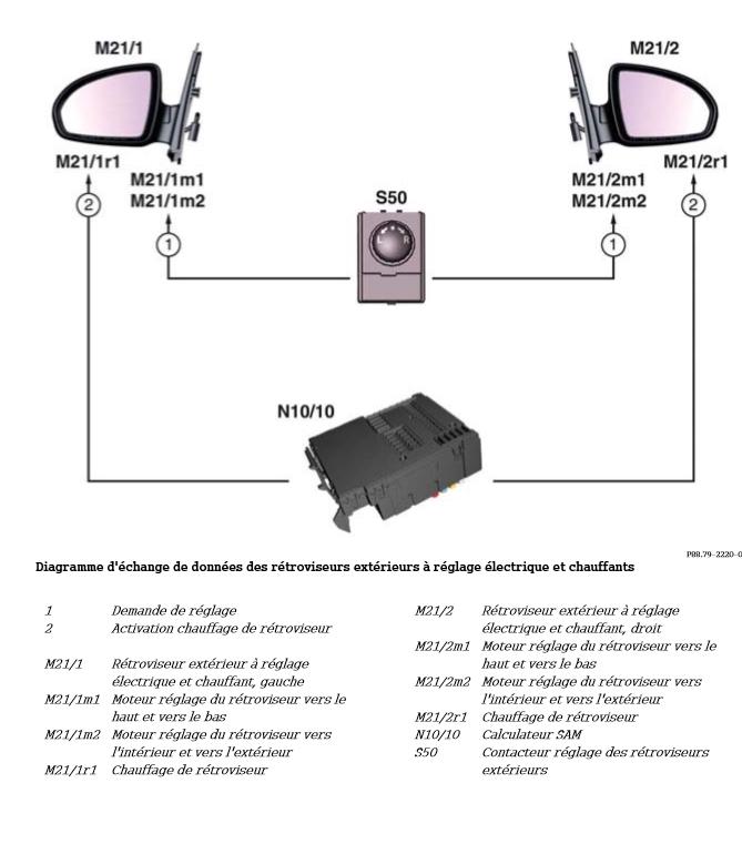 Diagramme-d-echange-de-donnees-des-retroviseurs-exterieurs-a-controle-electrique-et-chauffants.png
