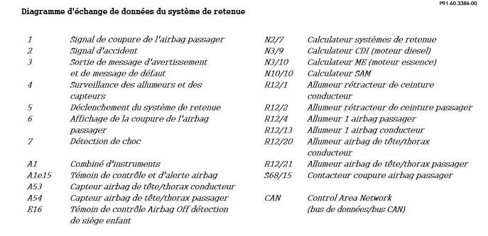 Diagramme-d-echange-de-donnees-du-systeme-de-la-retenue-2.png