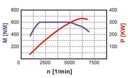Diagramme-de-puissance-M178-sur-AMG-GT-S.png