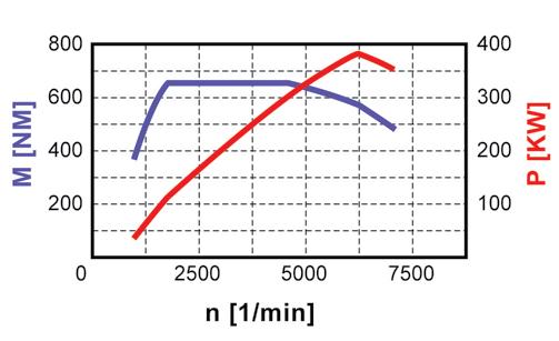 Diagramme-de-puissance-M178-sur-AMG-GT.png
