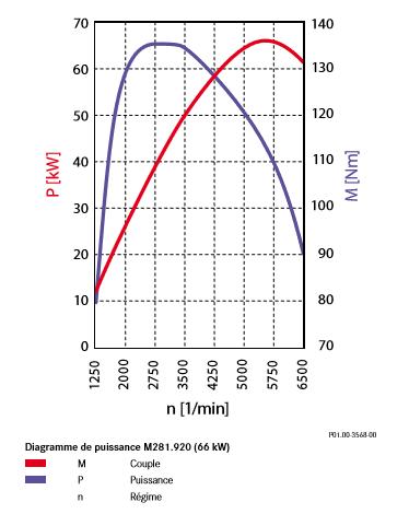 Diagramme-de-puissance-M281_920-66-kW.png