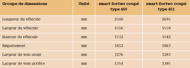 Dimensions-smart-fortwo-coupe.png