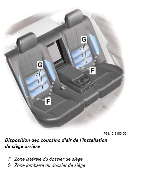 Disposition-des-coussins-d-air-de-l-installation-de-siege-arriere.png
