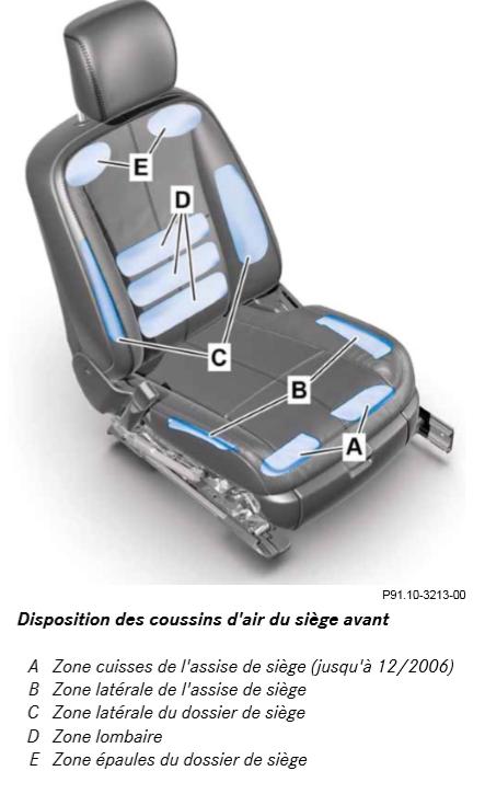 Disposition-des-coussins-d-air-du-siege-avant.png
