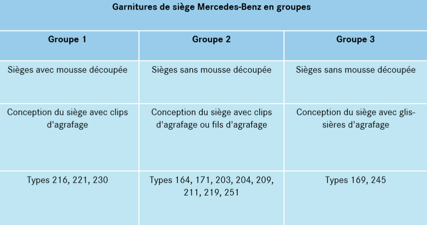 Garnitures-de-siege-Mercedes-Benz-en-groupes.png