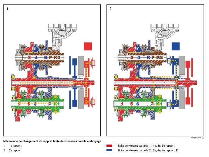 Mecanisme-de-changement-de-rapport-boite-de-vitesses-a-double-embrayage.jpeg