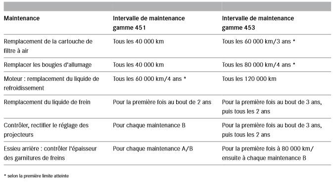 Modifications-des-travaux-supplementaires-de-maintenance-en-comparaison-avec-la-gamme-451.png