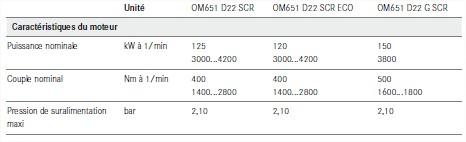 Moteur-OM651-BlueTEC-caracteristiques.jpg