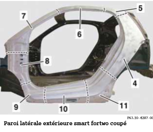 Paroi-Fute-Smart-Fortwo-Coupe.png