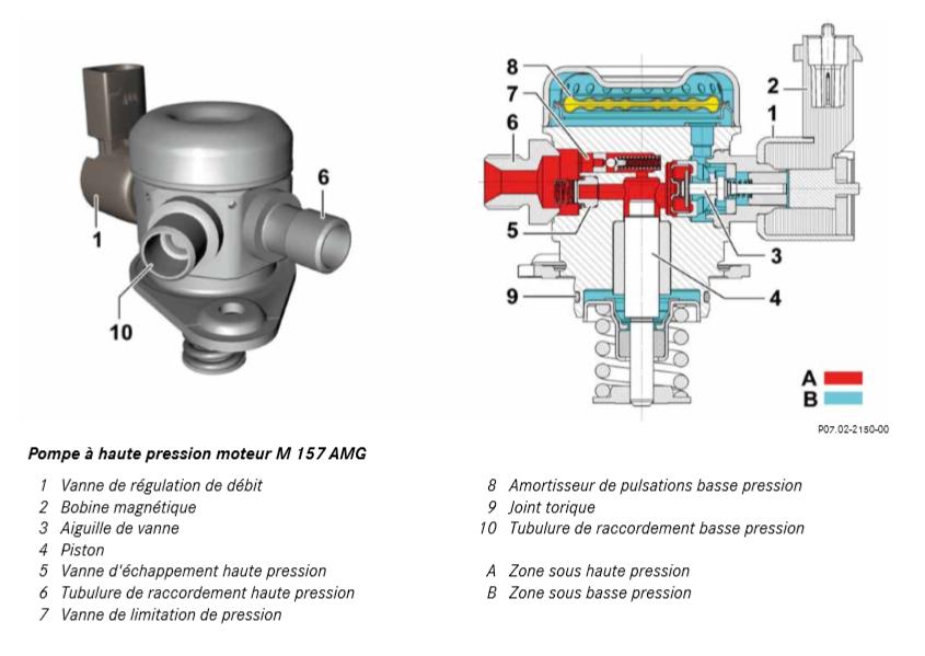 Pompe-a-haute-pression-moteur-M-157-AMG.png