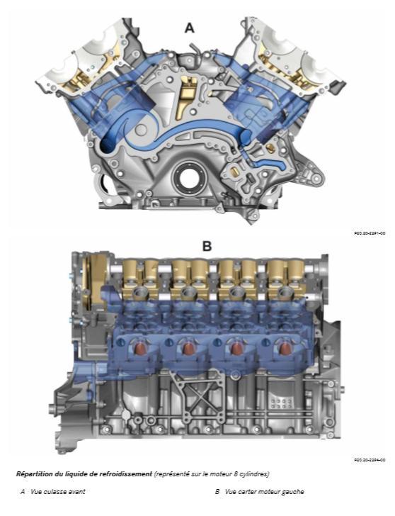 Repartition-du-liquide-de-refroidissement-represente-sur-le-moteur-8-cylindres.jpeg