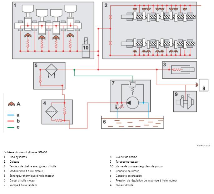 Schema-du-circuit-d-huile-OM654.png