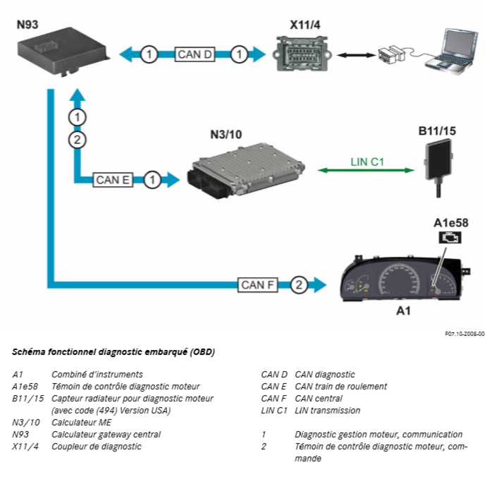 Schema-fonctionnel-diagnostic-embarque-OBD.png
