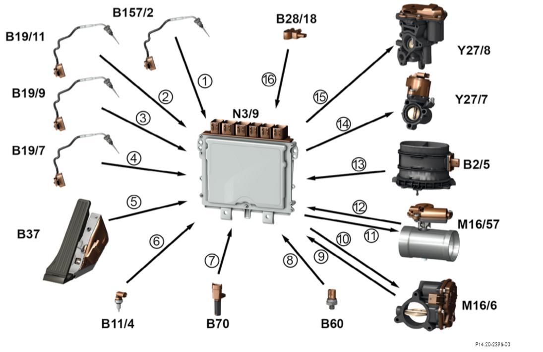 le moteur om654  4 cylindres en ligne cdi   page 1
