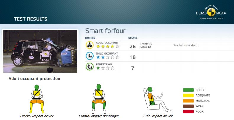 Smart-Forfour-guide-achat-fiabilite-occasion-3.jpg