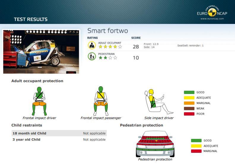 Smart-Fortwo2-EuroNCAP.jpg
