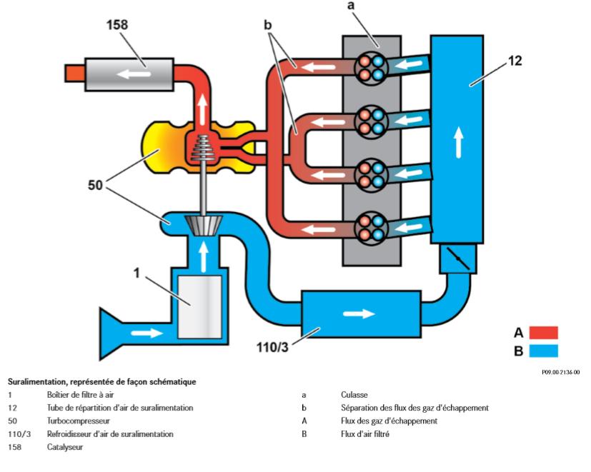 Suralimentation-representee-de-facon-schematique.png