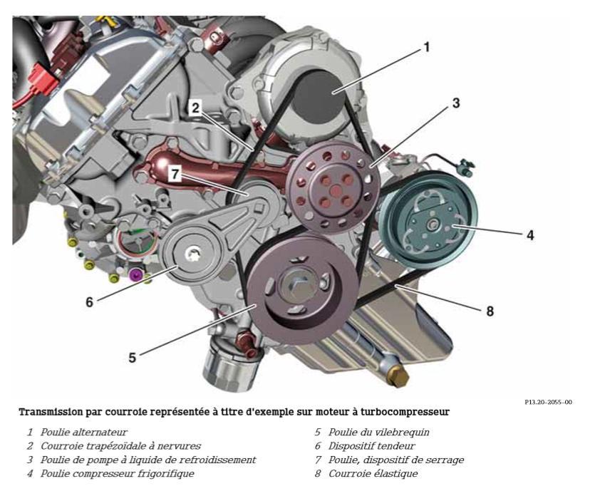 Transmission-par-courroie-representee-a-titre-d-exemple-sur-un-moteur-a-turbocompresseur.jpeg