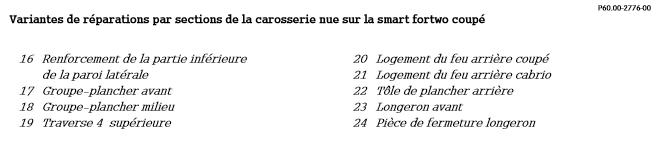 Variantes-de-reparations-par-sections-de-la-carosserie-nue-sur-la-smart-fortwo-coupe.png