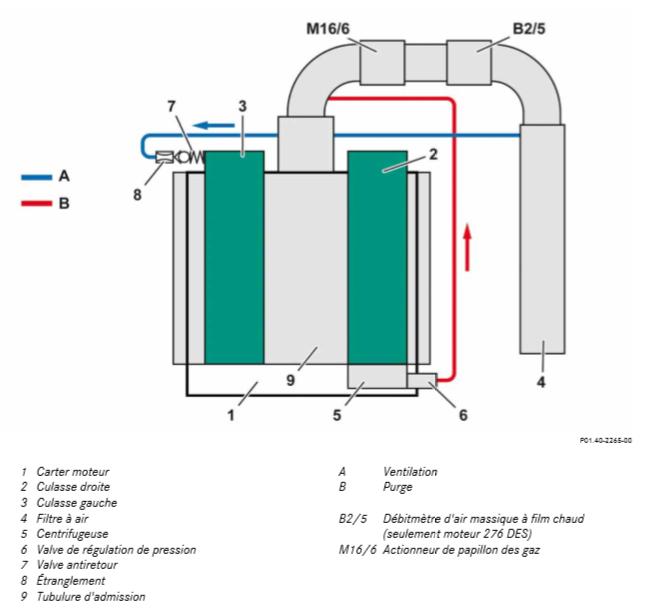 Ventilation-et-purge-M-276.png