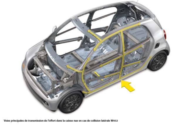Voies-principales-de-transmission-de-l-effort-dans-la-caisse-nue-en-cas-de-collision-laterale-W453.png