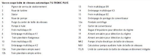 Vue-en-coupe-boite-de-vitesses-automatique-7G-TRONIC-PLUS-legende.jpg