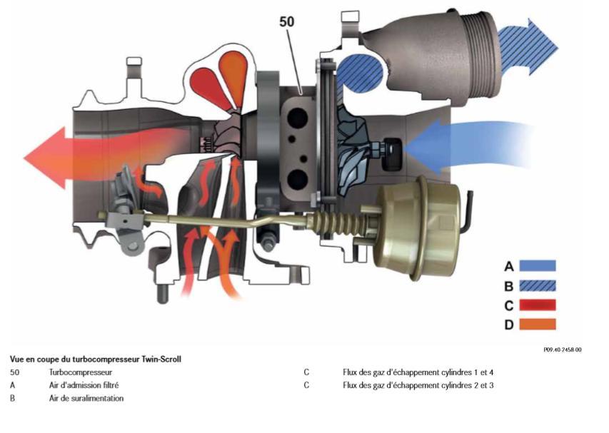 Vue-en-coupe-du-turbocompresseur-Twin-Scroll.jpeg