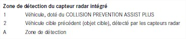 Zone-de-detection-du-capteur-radar-integre.jpg