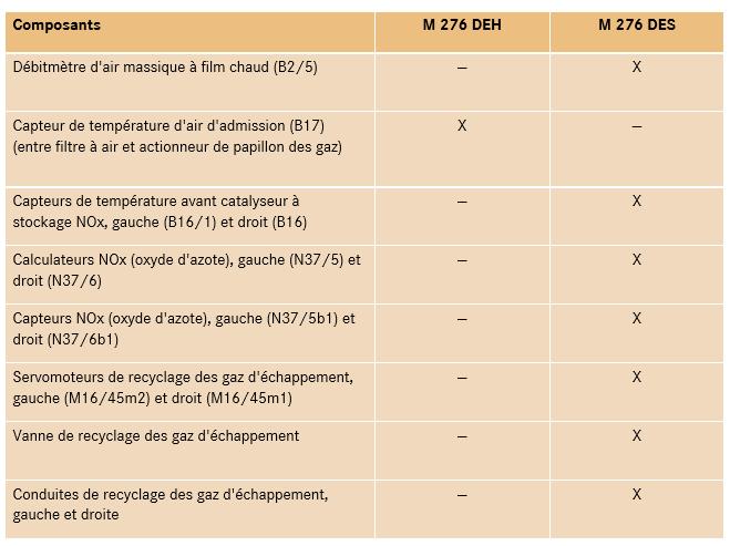 composants-sur-le-moteur-276-mode-homogene-DEH-et-mode-stratifie-DES.png