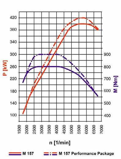 diagrame-puissance-moteur.jpg