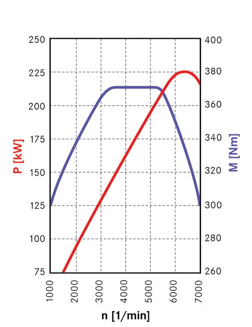 diagramme-puissance-M-276.png