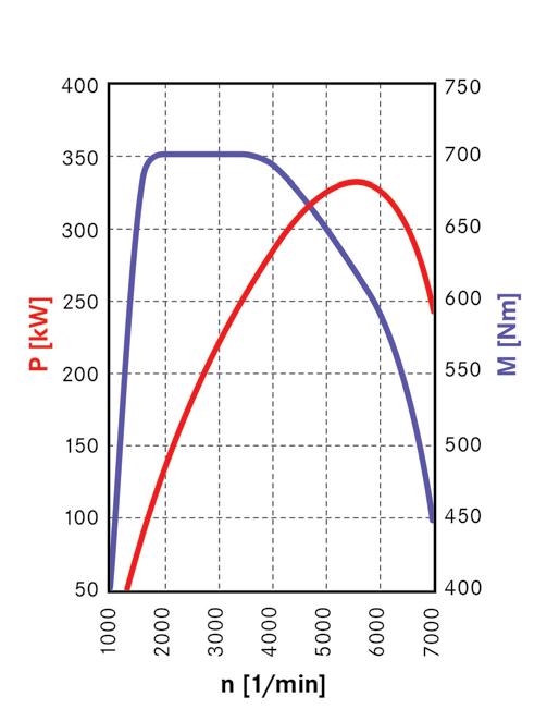 diagramme-puissance-M-278.png
