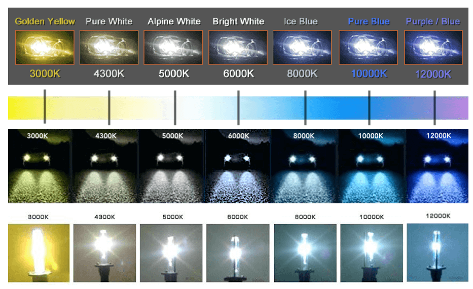 xenon-hid-color-temerature-chart-table.png