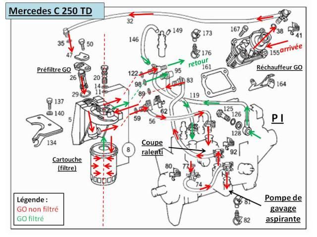 ExplicationcirculationGOmercedesC250TD.jpg